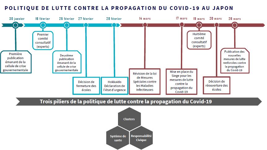 2020 04 20fig1 politique de lutte contre la propagation du covid 19